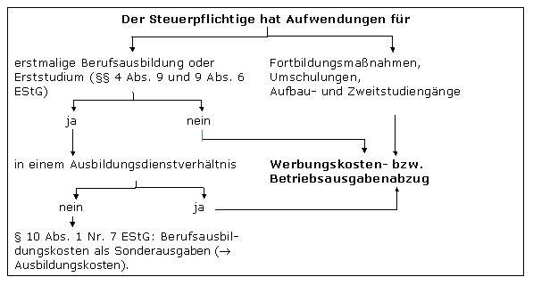 studienkosten absetzen studienkostenfortbildungskostenausbildungskosten - Begrundung Zweitstudium Muster